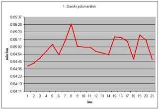 Graf min per km na 1. Savskom polumaratonu